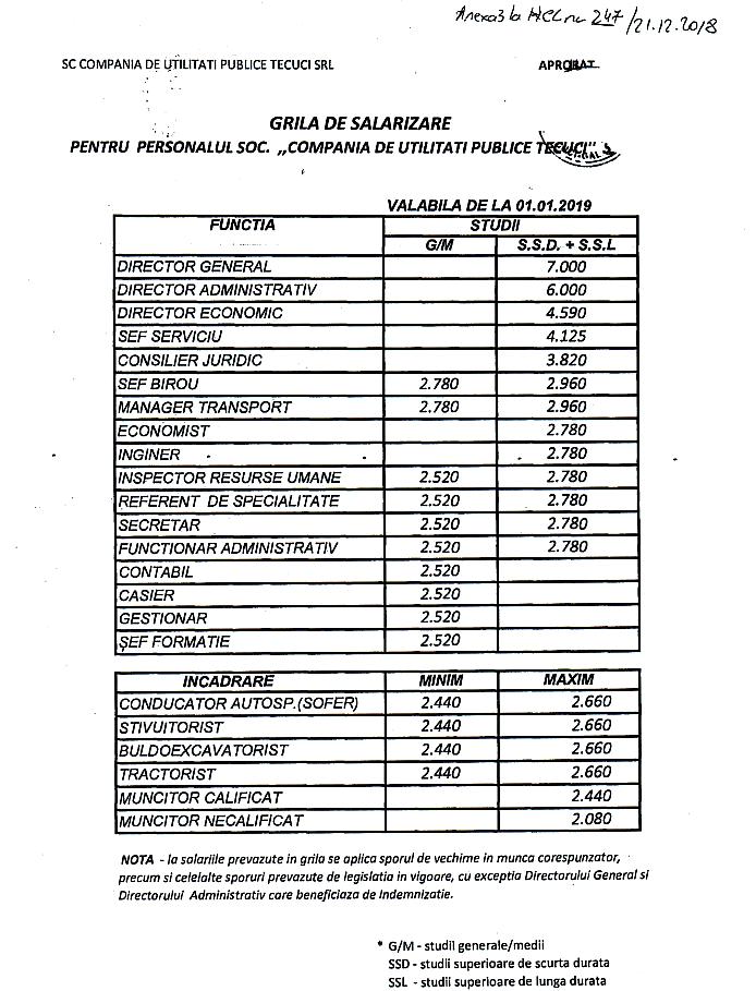 Transparenta veniturilor - Grila salarizare CUP Tecuci